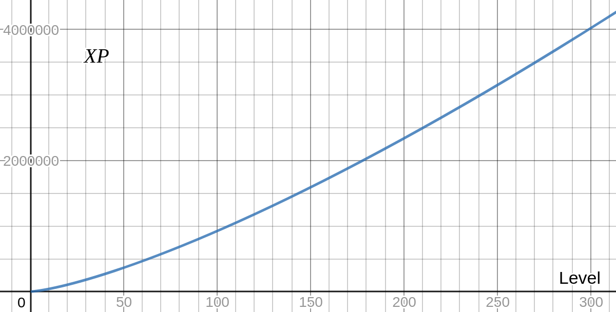 Level/XP Graph